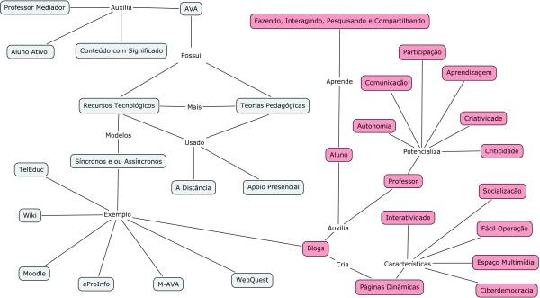 Mapa Mental EaD-Blog